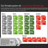 Das Periodensystem der Conversion-Optimierung