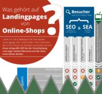 Infografik: Was gehört auf Landingpages von Online-Shops?
