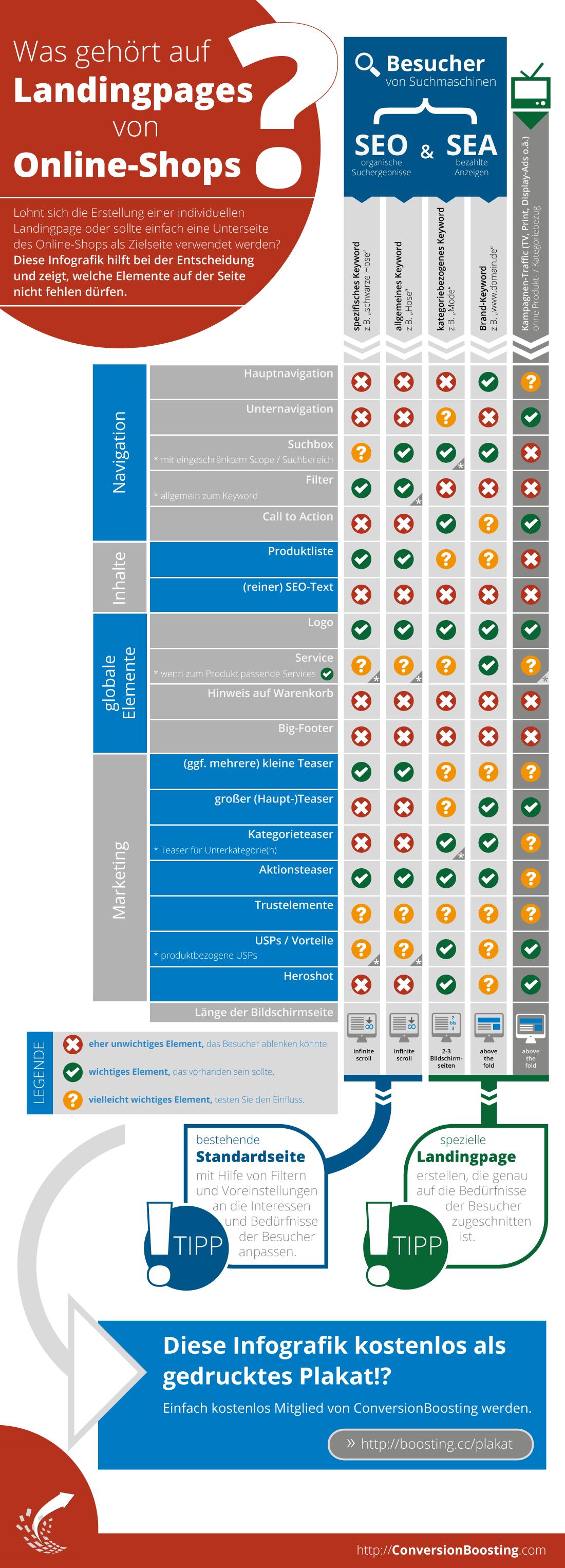 Infografik: Was gehört auf Landingpages im Online-Shop